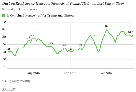 Americans Hear, Read and See More About Trump Than Clinton