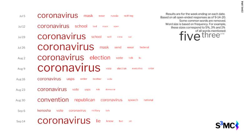 Coronavirus surges back into the campaign with Woodward revelations (CNN)