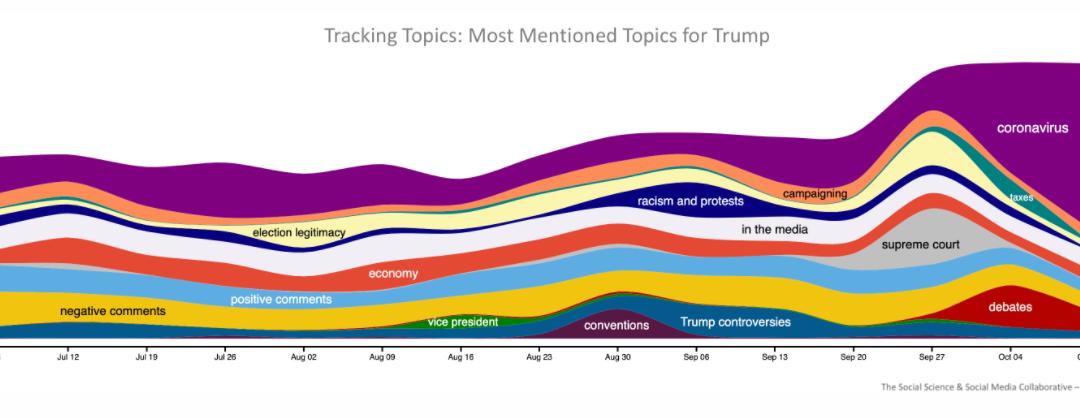 Once again, Trump's coronavirus diagnosis dominates news about the campaign (CNN)