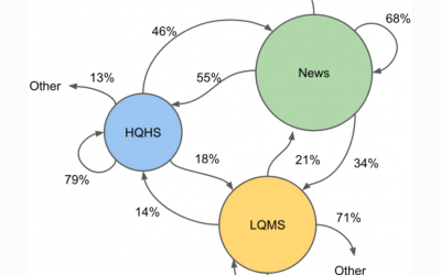 Understanding high- and low-quality URL Sharing on COVID-19 Twitter streams