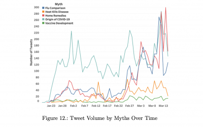 Twitter and COVID-19: Preliminary Study Finds Information and Misinformation Equally Shared